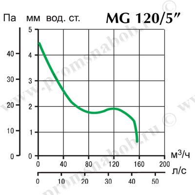 Вытяжной бытовой вентилятор Punto M 120/5 AT HCS LL.